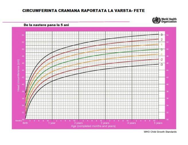 tabel circumferinta craniana fete